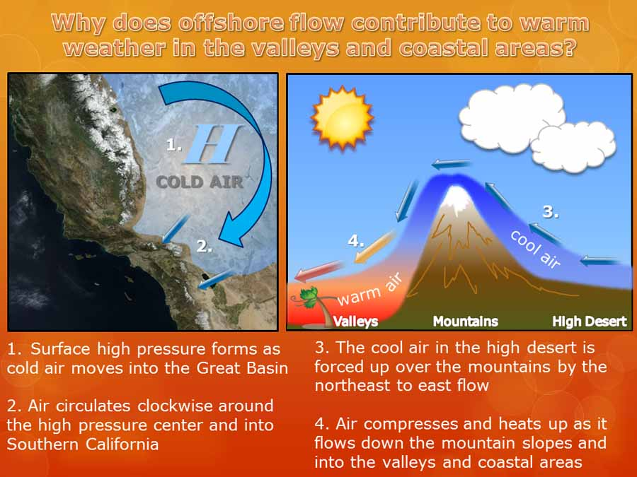 Explanation of Santa Ana or offshore winds.