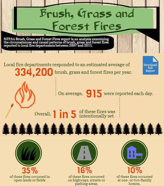 NFPA vegetation fire stats