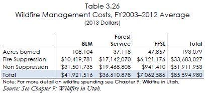 utah wildfire management costs
