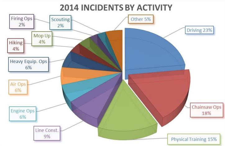 2014 wildland fire incidents by activity