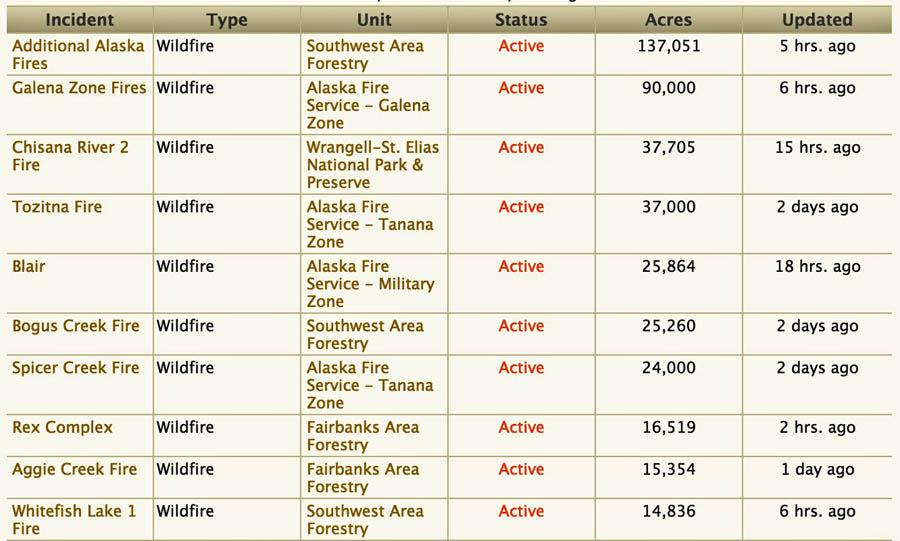 Alaska top 10 fires