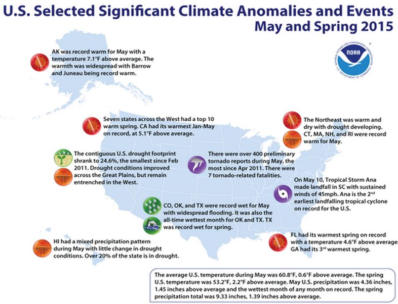 Spring was the 11th wettest and warmest for the United States