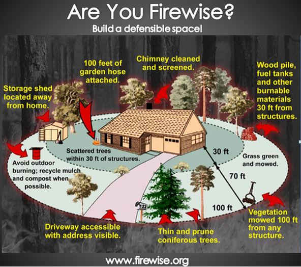 Firewise defensible space structure