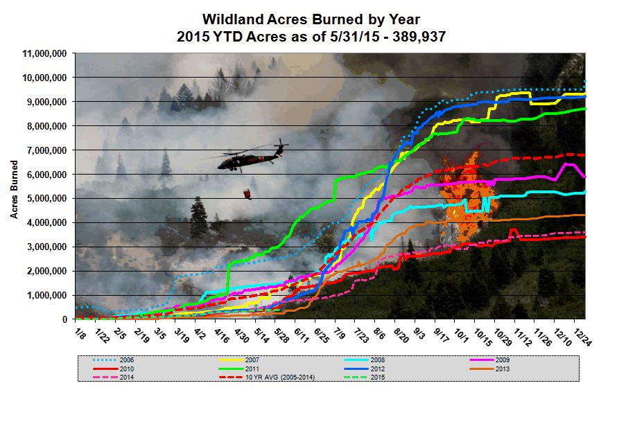 US wildfire acres by date and year
