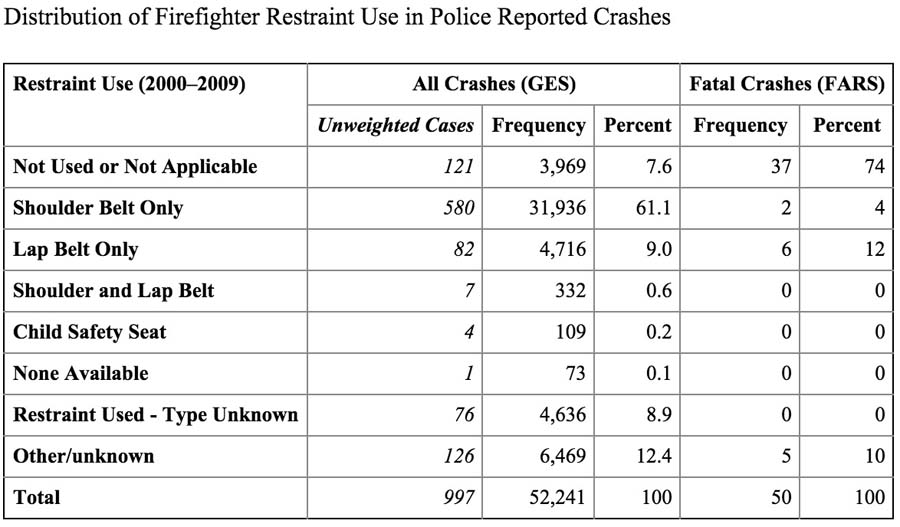 Seat belt use in fire truck crashes