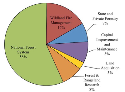 USFS appropriations fire FY 1995