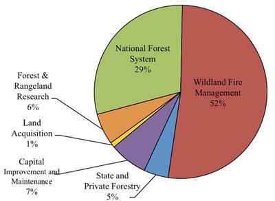 USFS appropriations fireFY 2015