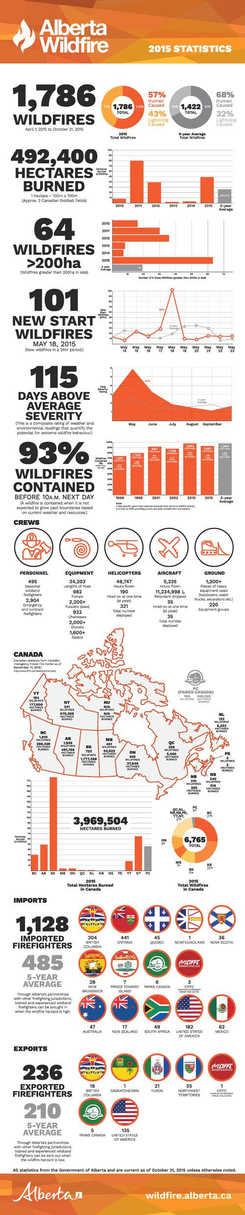 Alberta wildfire stats 2015