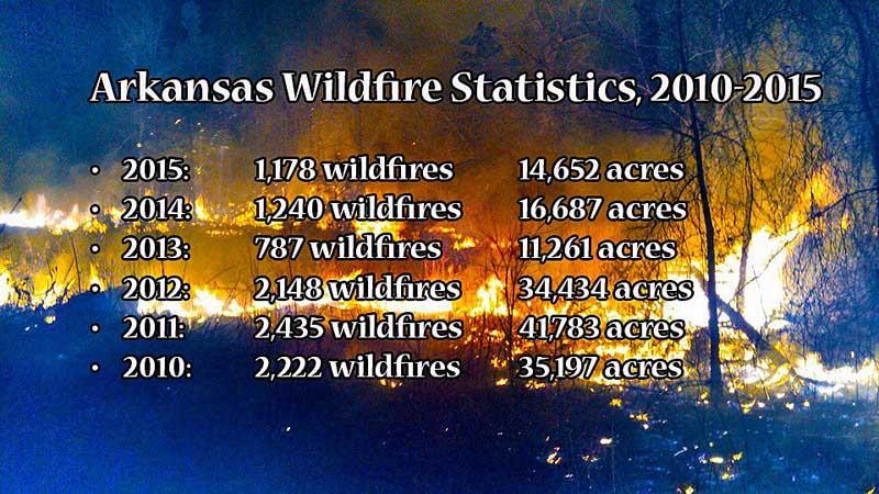 Arkansas wildfire stats 6 years
