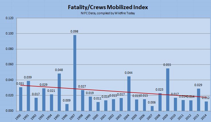 wildfire Fatalities and Crews Mobilized Index 1990-2004