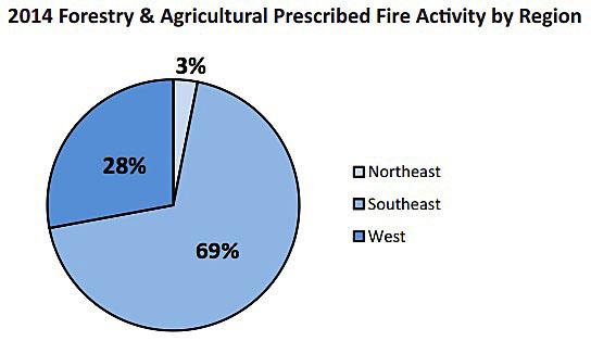 prescribed fire activity by region