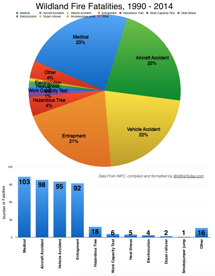 Entrapments is the fourth leading cause of wildland firefighter fatalities