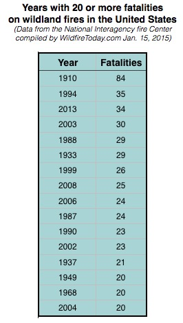 years with 20 or more wildland firefighter fatalities