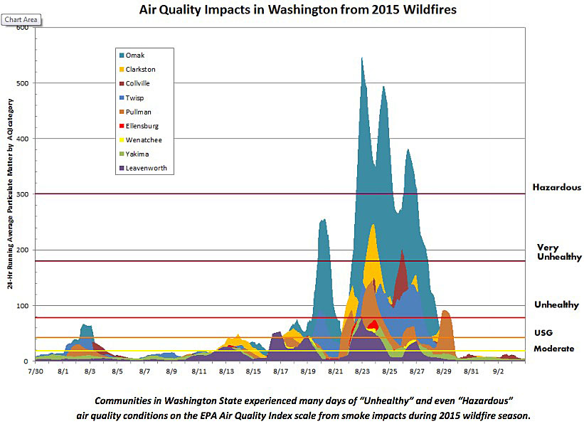 Air quality NW fires 2015
