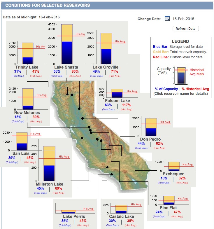 Water storage in California reservoirs,