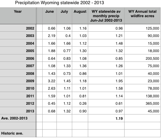 wyoming acres burned precipitation