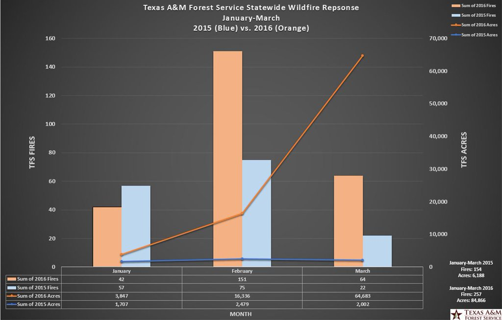 Texas firefighters busier than last year
