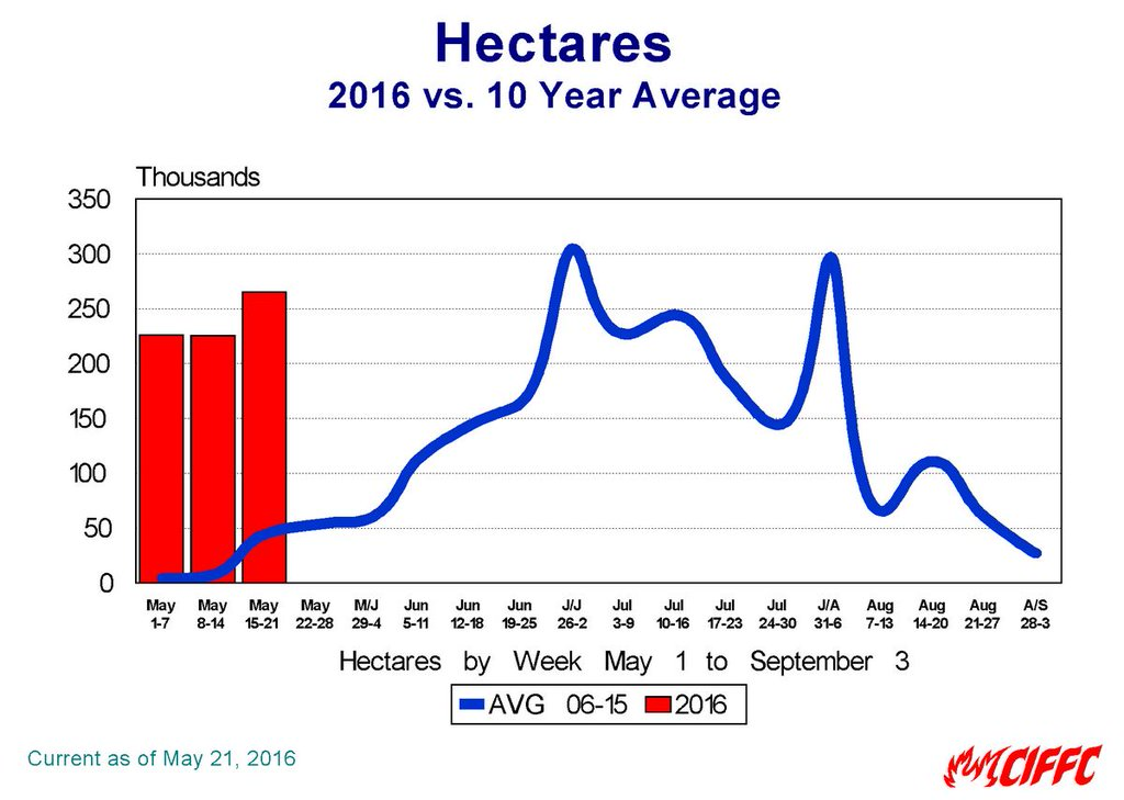 Hectares burned in Canada to date
