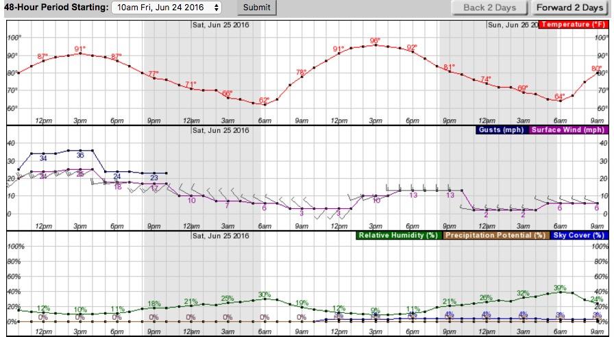 Weather Erskine Fire 6-24