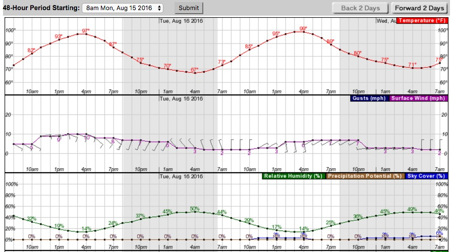 Weather forecast for the Clayton Fire area