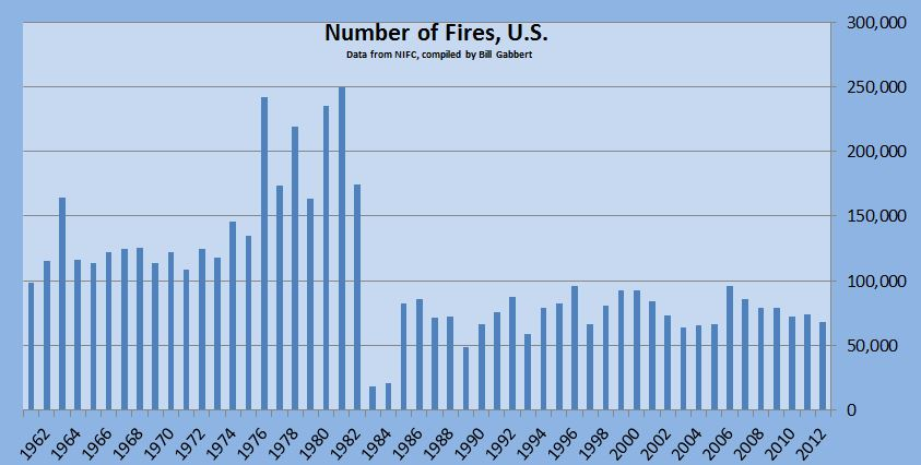 number of fires wildfires