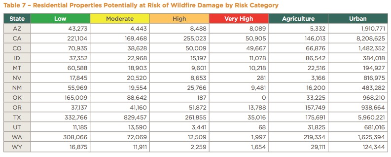 wildfire risk residences