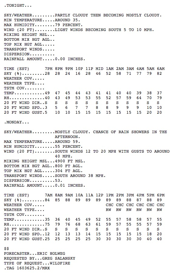 Spot weather forecast Chimney Tops 2 fire