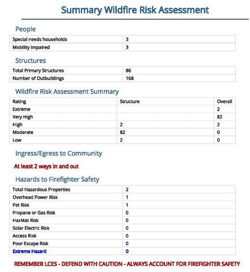 Evac area summary
