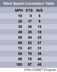 wind speed conversion table