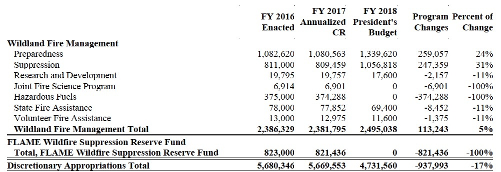 President's proposed FY18 wildland fire budget includes some reductions