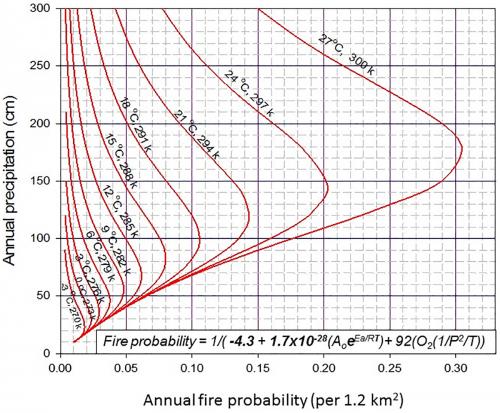 research wildfire probability temperature precipitation