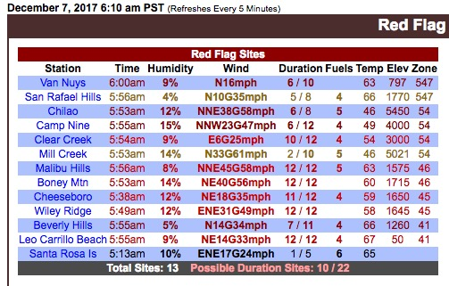 Weather stations in the Los Angeles area that meet the Red Flag Warning criteria at 6:10 a.m. PST