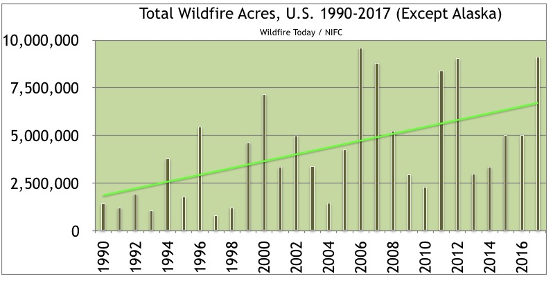 total acres burned wildfires United States 1990-2017