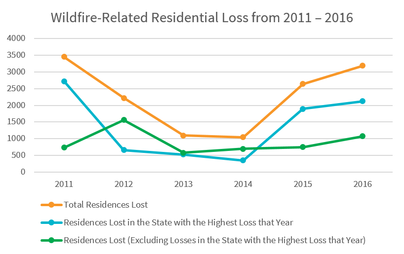wildfire structure loss