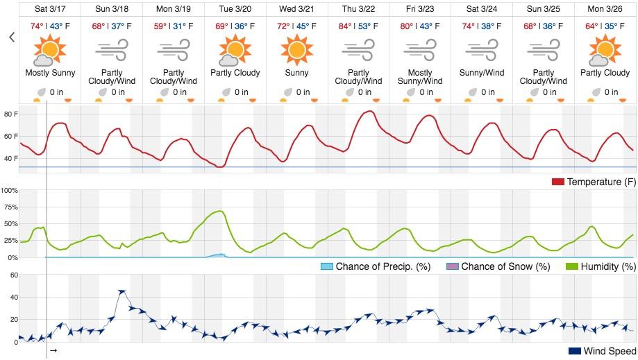 Weather forecast Tucumcari NM
