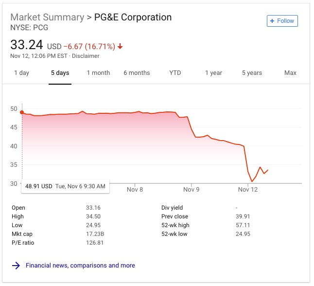 PG&E stock price plunges