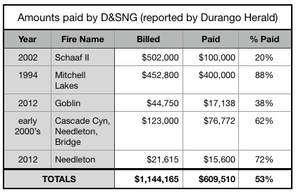 D&SNG payments for wildfires steam engine train