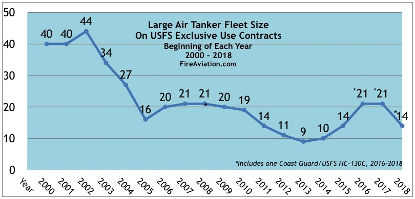 number of large air tankers under exclusive use contract