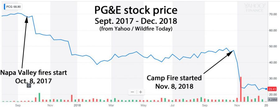 Stock price PG&E california fires wildfires liable