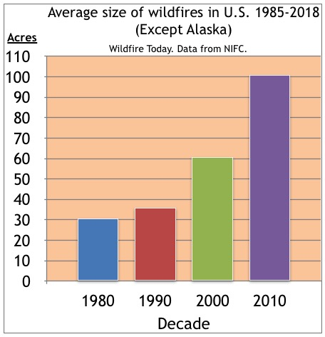 1985-2018 wildfires average size decade