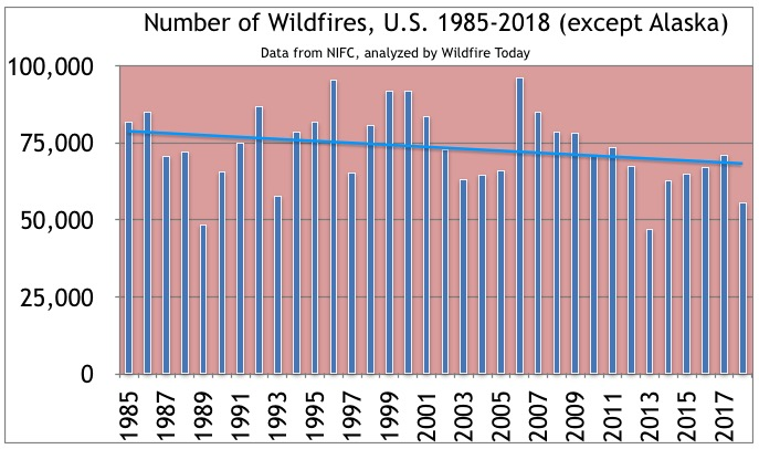 1985-2018 wildfires total number