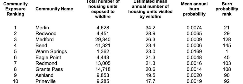 Oregon top 10 wildfire exposed communities