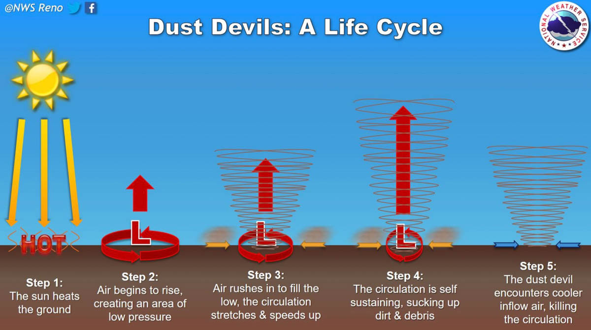 How a dust devil forms - Wildfire Today