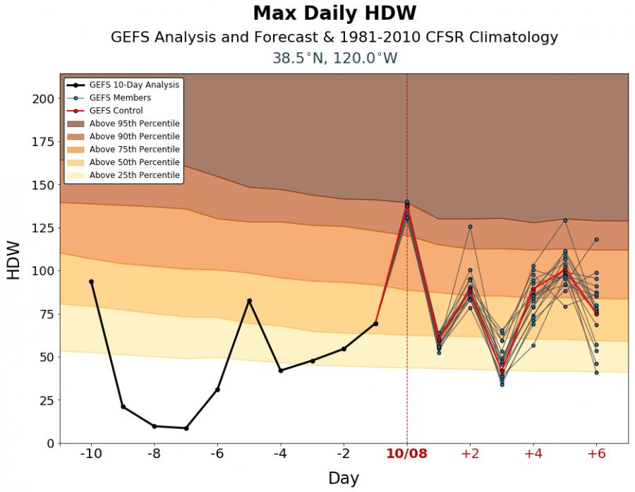 Hot-Dry-Windy Index Lake Tahoe