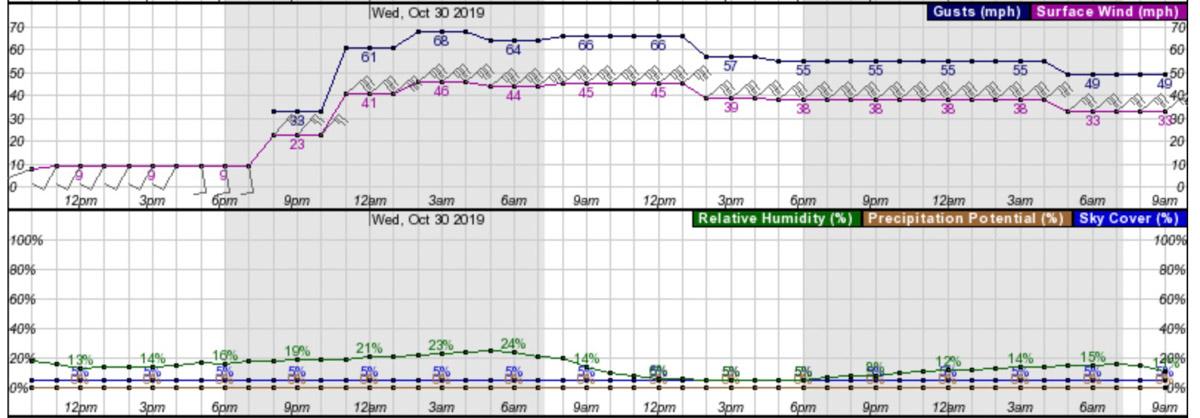 NWS forecast wind Santa Clarita, CA