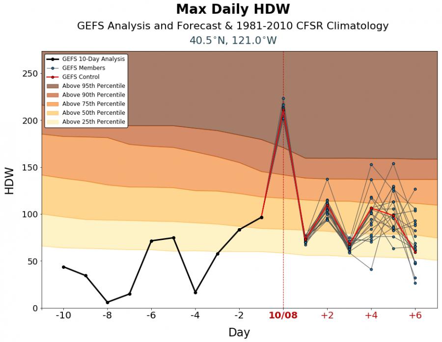 Hot-Dry-Windy Index Susanville