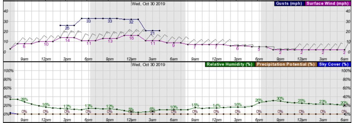 Weather forecast Geyserville