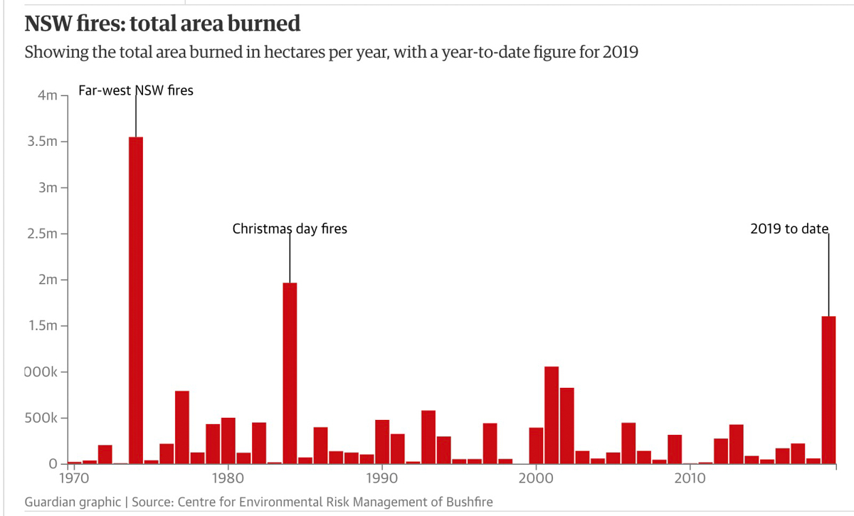 acres burned NSW 1970-2019