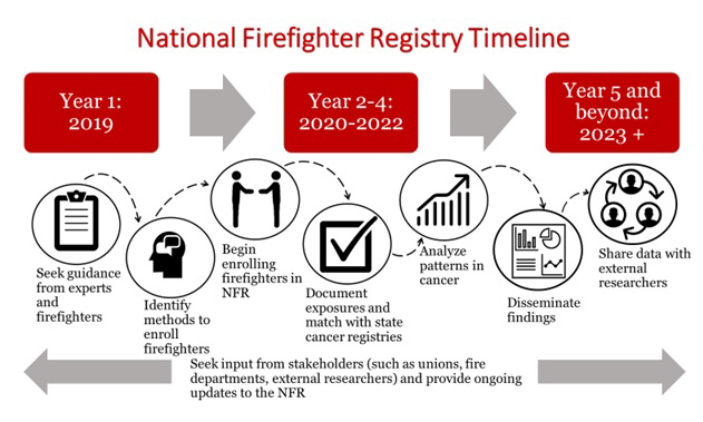 National Firefighter Registry releases time line toward implementation