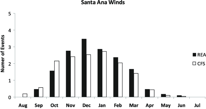 Santa Ana wind events per month